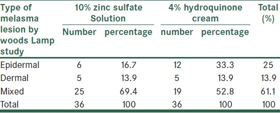 Comparison between the efficacy of 10% zinc sulfate solution