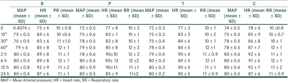 Table 5: Mean arterial blood pressure (mmHg), heart rate (beta/