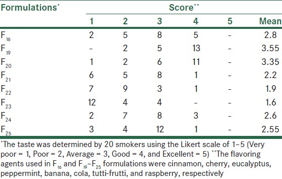 Table 4: Taste evaluation of formulations F<sub>16</sub> and F<sub>19</sub>-F<sub>25</sub> with different flavoring agents in nicotine gum formulations