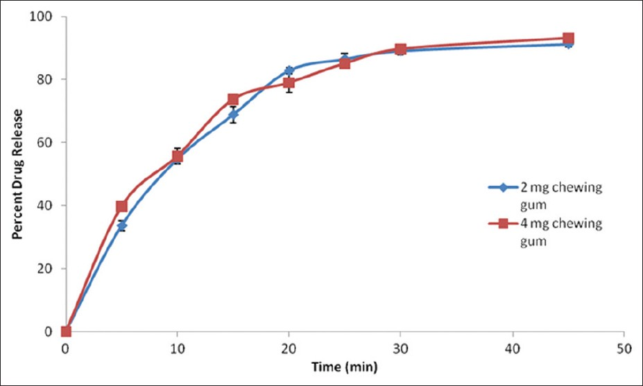 Figure 1: <i>In vitro</i> release of nicotine from 2 and 4 mg chewing gum in pH 6.8 phosphate buffer at 37°C