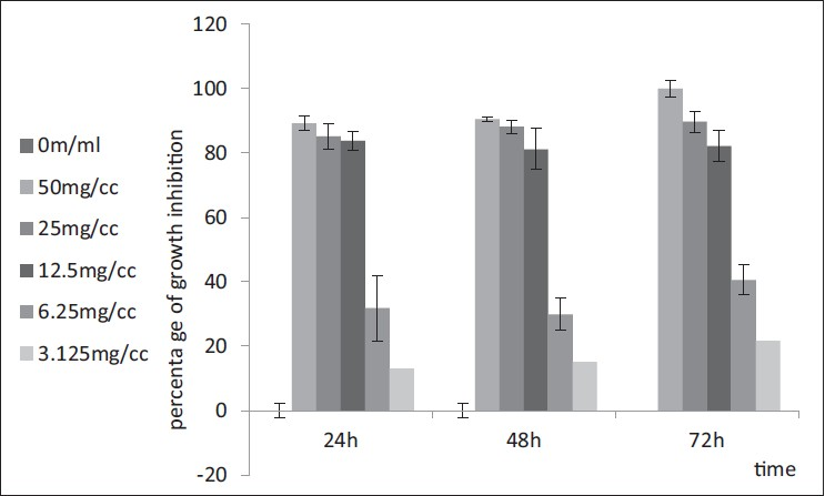 Figure 1: Effect of crude extract of <i>Eucalyptus camaldulensis</i> on <i>Trichomonas vaginalis</i> in culture medium following 24, 48, or 72 h. Results are presented as mean ± SD, and ANOVA followed by <i>post hoc</i> test was used for statistical analysis