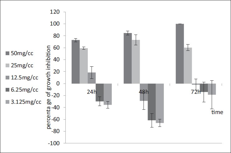 Figure 4: Effect of water extract of <i>Eucalyptus camaldulensis</i> on <i>Trichomonas vaginalis</i> in culture medium following 24, 48, or 72 h. Results are presented as mean ± SD, and ANOVA followed by <i>post hoc</i> test was used for statistical analysis
