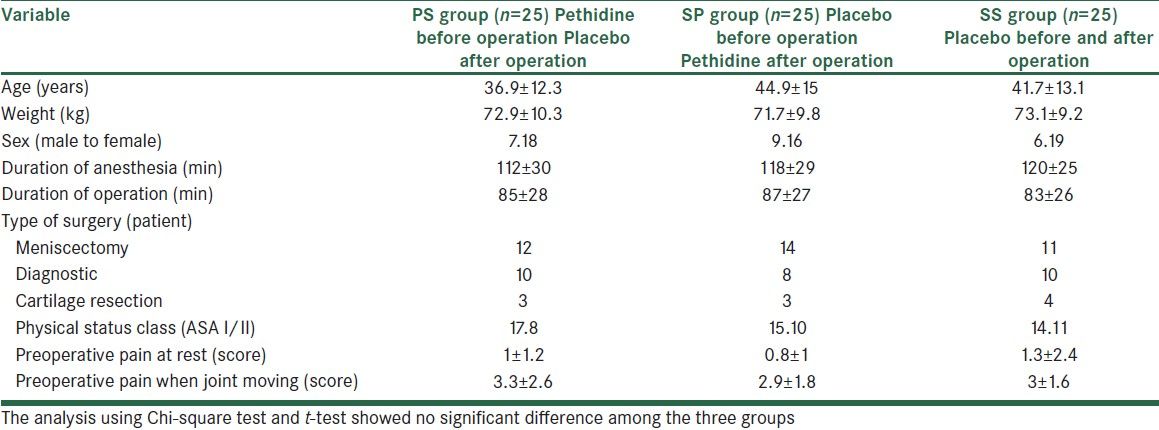 Table 1: The results by the analysis of demographic and clinical specifications of the three groups (Mean±SD)