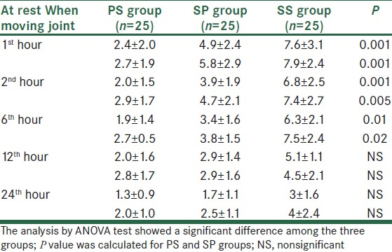 Table 3: Comparative analysis of pain values of the three groups after operation (Mean±SD)