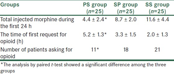 Table 4: Comparative analysis of total injected morphine, the time of first request of the patient for an opioid, and the number of patients receiving opioid among the three groups