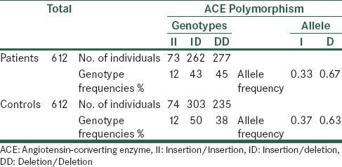 Insertion/deletion polymorphism of the angiotensin