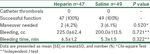 comparison of normal saline and heparin flush Purpose: the aim of this study is to examine the efficacy of normal saline (09% sodium chloride) as a flush solution on pa- tency of arterial lines in comparison to heparin flush.