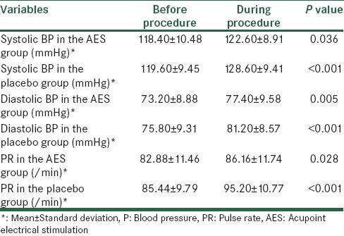 Table 3: BP and PR before and during procedure in each group (paired <i>t</i> test)
