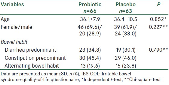 Table 1: Comparison of the two groups with regards to demographic and baseline clinical characteristics