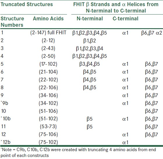 Table 1: FHIT truncated structures