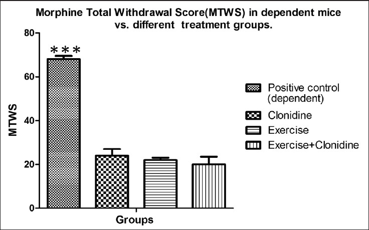 Figure 2: The occurrence of the morphine withdrawal signs in the mice of the dependent groups under treatment by clonidine, under treatment by exercise, and under treatment by combination of clonidine and exercise, in comparison with the dependent positive control group. ***: shows the significant difference (<i>P</i> < 0.001) in comparison with group under treatment by clonidine, exercise, and their combination