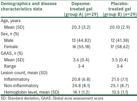 Table 2: Baseline demographics and disease characteristics
