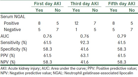 Table 5: Diagnostic value of serum NGAL at the cutoff point values for the prediction of AKI