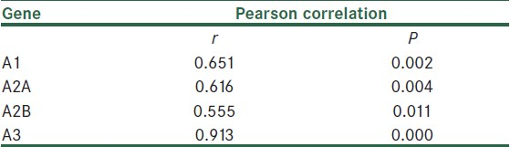 Table 4: Correlation between results of SYBR Green and TaqMan methods