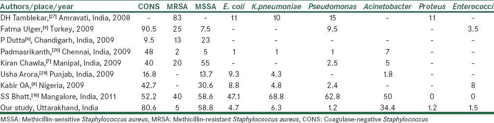 Table 2: Distribution of isolates among various studies conducted