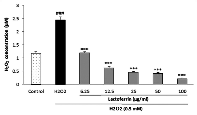 Figure 3: Effect of lactoferrin on extra-cellular hydroperoxides concentration in human umbilical vein endothelial cells. Cells were incubated with H<sub>2</sub>O<sub>2 </sub> (0.5 mM, 2 h) after pretreatment with different concentrations of lactoferrin (6.25–100 µg/ml). The hydroperoxides concentration was determined by ferrous ion oxidation by xylenol orange method. Values are means ± standard error of the mean from three independent experiments in triplicate.<sup>###</sup><i>P</i> < 0.001 versus control (H<sub>2</sub>O<sub>2</sub>-untreated cells), and ***<i>P</i> < 0.001 versus H<sub>2</sub>O<sub>2</sub>-stimulated cells