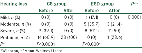 Table 3: Comparison of hearing before and after surgery