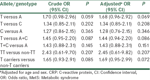 Table 3: Logistic regression analyses of association between CRP rs3091244 and risk of MetS