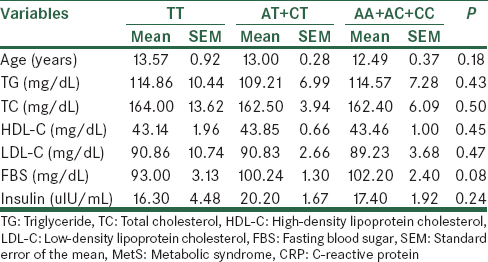 Table 4: The CRP rs3091244 genotypes and their correlation with clinical and biochemical parameters in the MetS group
