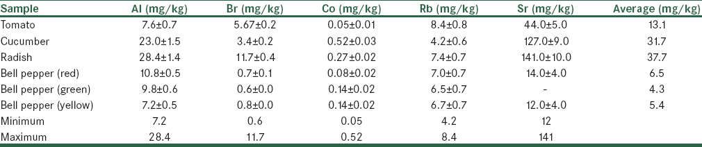Table 2: Trace elements concentrations (mg/kg dray-weight) in greenhouses vegetables