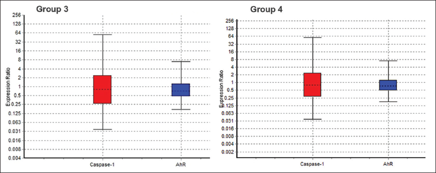 Figure�2:  Relative expression of normalized caspase-1 and aryl hydrocarbon receptor�(AhR) in Group�3 and 4 rather than healthy participants. In contrast to control groups, relative expression of normalized AhR decreased in both groups and expression of caspase-1 increased in Group�4�(only 2,3,7,8-tetrachlorodibenzo-p-dioxin treatment) significantly<i> P�</i><�0.001. No significant difference was seen in caspase-1 expression between patients and control. The confidence interval is 95%