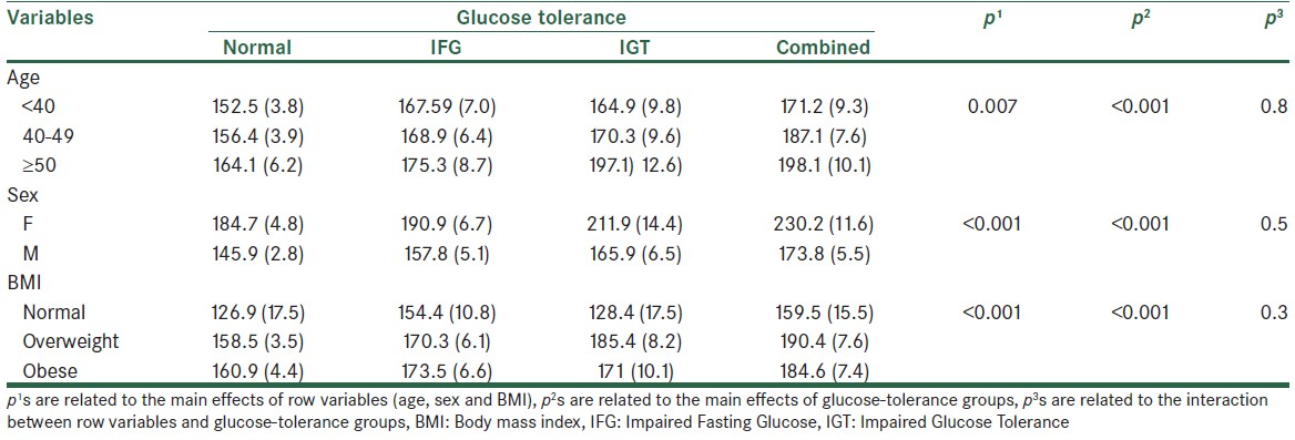 Table 2: The mean triglyceride level (standard error) in normal and glucose‑