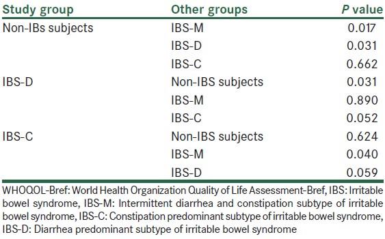 5 Ways To Fight IBS Diarrhea