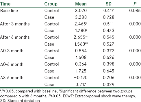 Table 2: Comparison of the mean scores of Boston functional status in ESWT and control groups before treatment and after 3 and 6 months