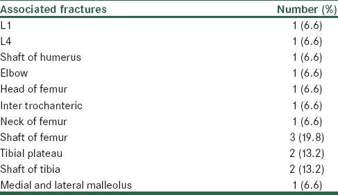 Table 2: Associated fracture in extremities