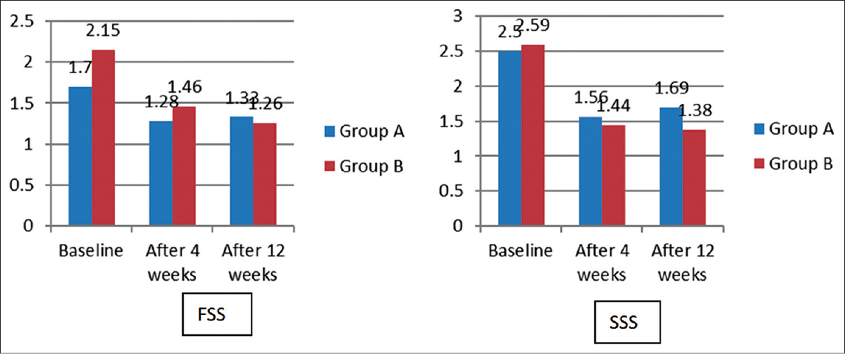 Figure 2: Mean of studied clinical variables, symptom severity scale and functional status scale, at baseline and 4 and 12 weeks after interventions in group A (splint) and group B (splint + steroid) (<i>P</i> < 0.001 due to the significant differences between baseline and 4 weeks after intervention and baseline and 12 weeks after intervention) (not significant between 4 and 12 weeks after intervention). FSS: Functional status scale, SSS: Symptom severity scale