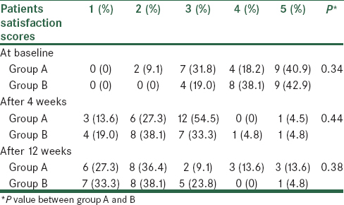 Table 3: Frequency (<i>n</i> (%)) of patients satisfaction scores at baseline, 4 and 12 weeks after interventions