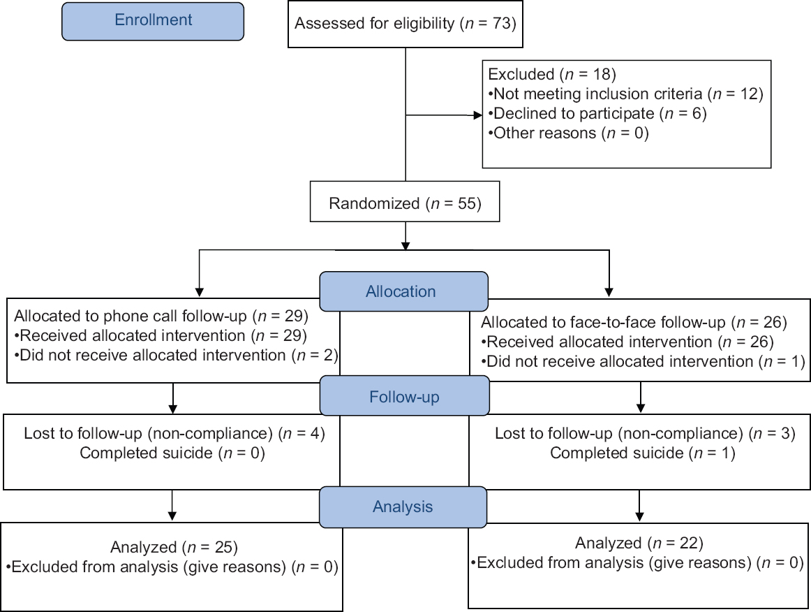 effect of phone call versus face to face follow up on recurrent figure 1 consort statement