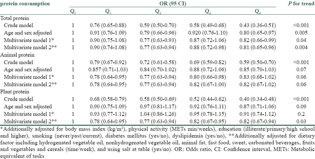 Table 3: Multivariate odds ratios of hypertension by quintiles of protein consumption