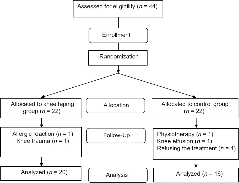 Effects Of Taping On Pain And Functional Outcome Of Patients With