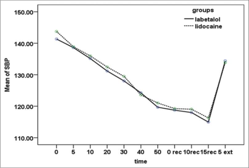 Comparison the Effects of Intraoperative Labetalol and