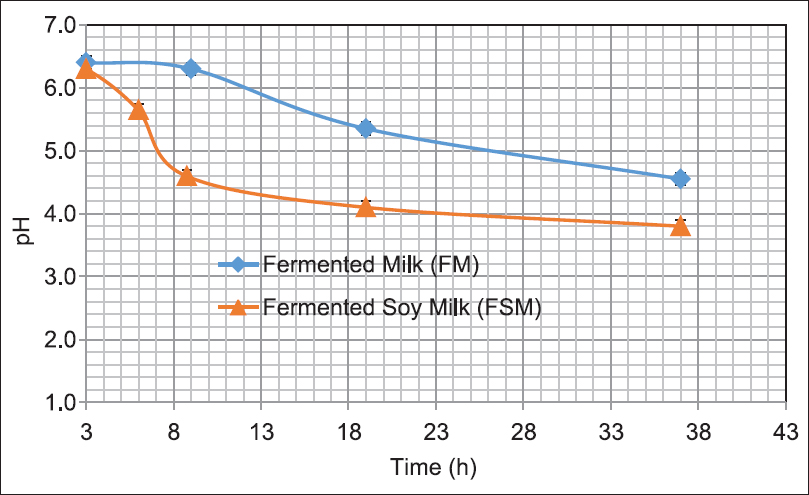 Figure 3: Changes in pH during <i>Lactobacillus plantarum</i> growth in ultra-high temperature milk and soy milk