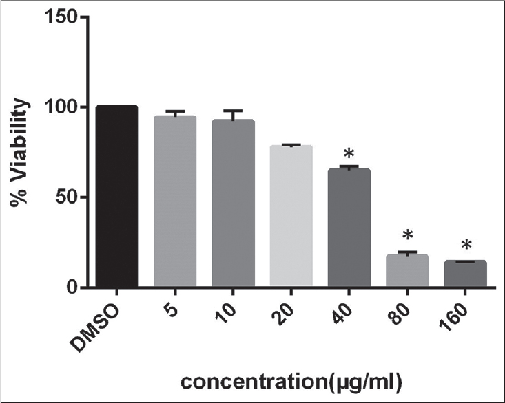 Figure 2: The half inhibition concentration determined after 48 h incubation which is 48.23 μg/mL. Data are mean from three independent experiments which indicate activity in the absence and presence of resveratrol is significantly different (<i>n</i> = 3, *<i>P</i> < 0.05)