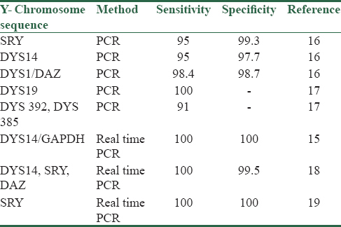 Table 1: Examples of studies used Y- chromosome sequences for detection of cff-DNA in maternal plasma