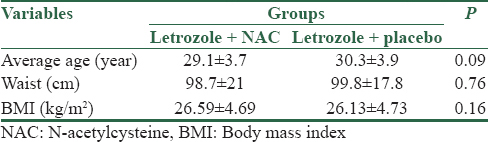 N-Acetylcysteine as an Adjuvant to Letrozole for Induction