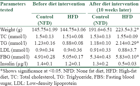 Table 2: Serum indices and weight changes in control and diabetic rats
