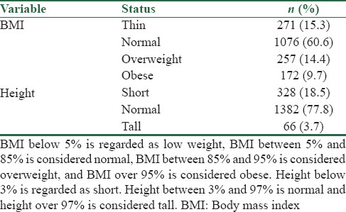 Table 1: Frequency distribution of body mass index and height in students