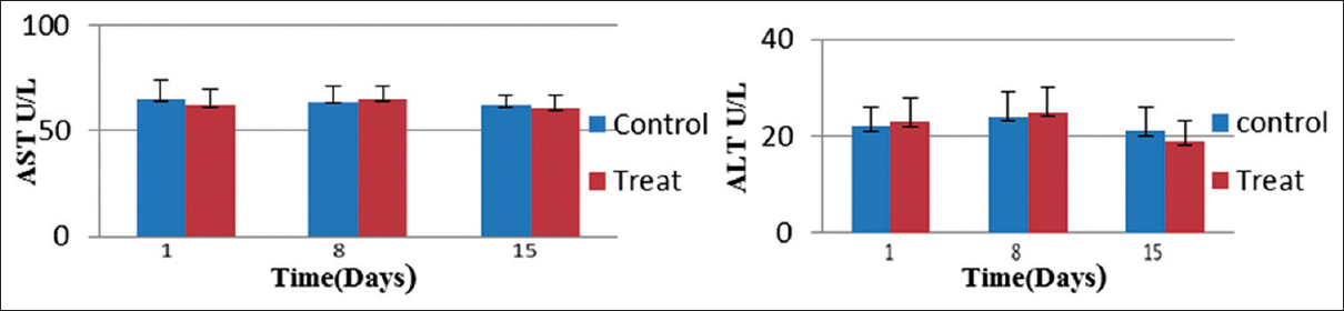 Figure 3: Levels of serum alanine transaminase (left) and aspartate transaminase (right) in the treat group oral administration of Syrah grape-like exosome nanoparticles compared with control (phosphate-buffered saline treated) group. Values are mean ± standard deviation