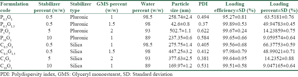 Table 1: The compositions, particle size, polydispersity index, and drug loading percentage of the different liquid crystal formulations of fenofibrate