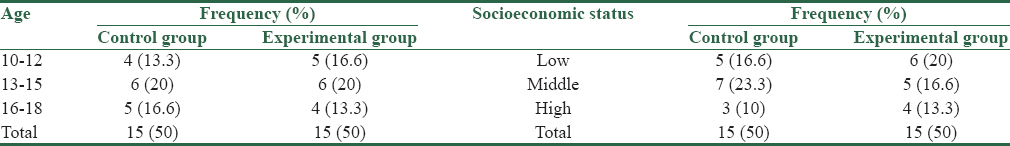 Table 1: Frequency, age, and socioeconomic status of the control and experimental groups