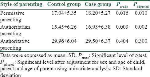 Table 3: Determination and comparison of mean scores of parenting styles in both groups of study