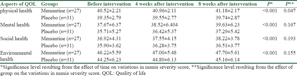 Table 4: The mean scores of each dimension of the quality of life of the elderly before, 4 weeks, and 8 weeks after the intervention between the memantine group and placebo group