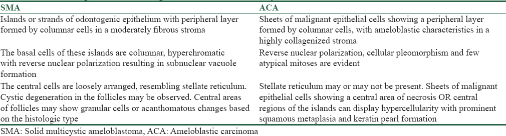 Table 4: Comparison of histologic features of solid multicystic ameloblastoma and ameloblastic carcinoma