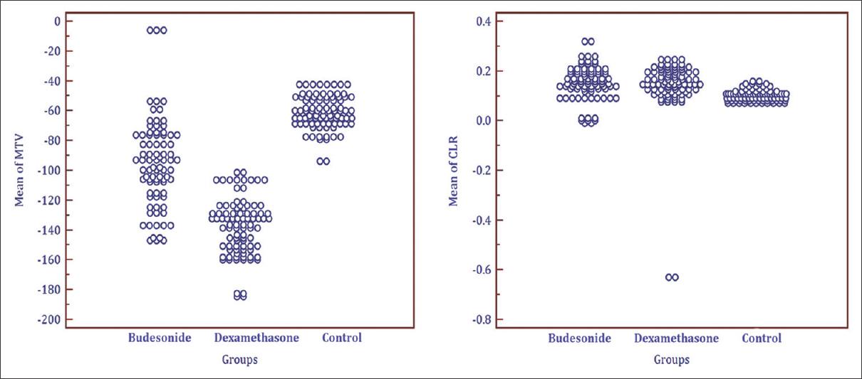 Comparison of Nebulized Budesonide and Intravenous Dexamethasone