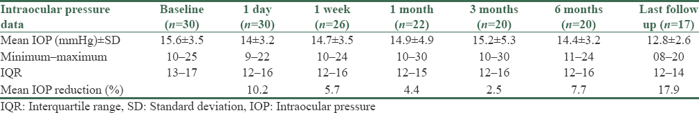 Table 2: Mean intraocular pressure with standard deviation and mean intraocular pressure reduction from baseline at various time points up to the last follow up