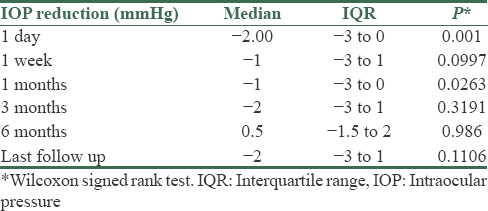 Table 3: Intraocular pressure reduction from baseline (median and interquartile range) at various time points up to the last follow up and <i>P</i> value